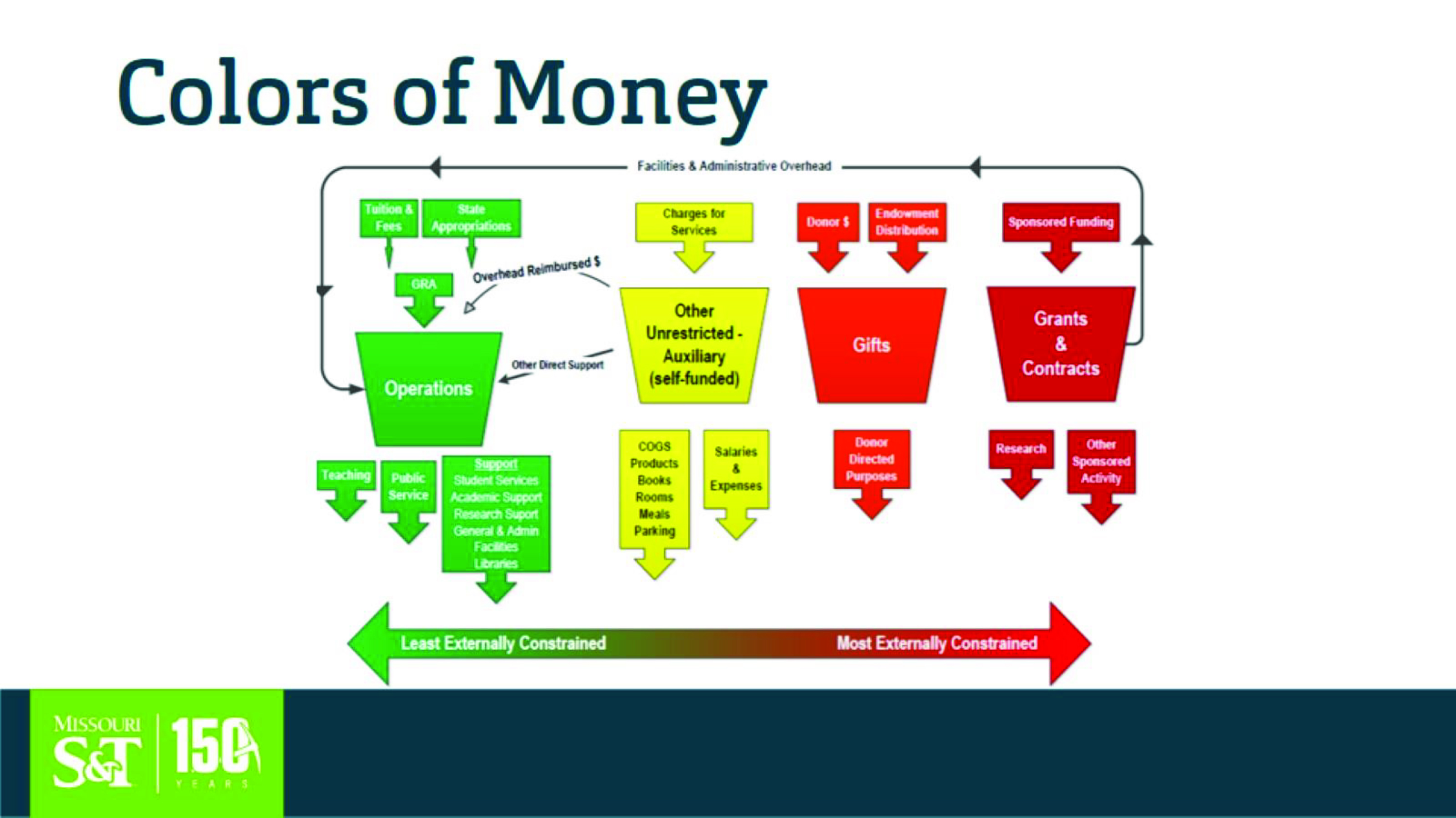 Graphic showing types of funds, ranging from least externally constrained (green) to most externally constrained funds (red)